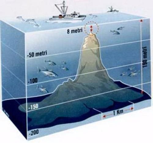 Gráfico del volcán Empedocles sumergido