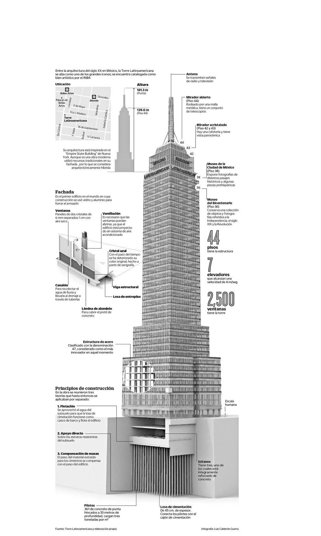 Infografía de la Torre Latinoamericana