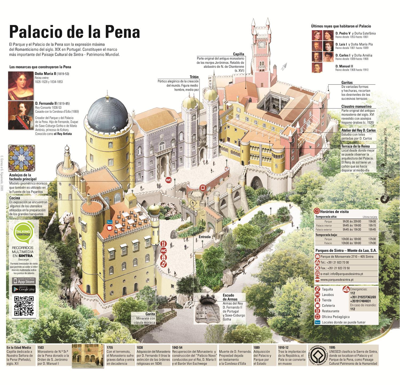 Mapa de los espacios del Palacio de Pena en Sintra