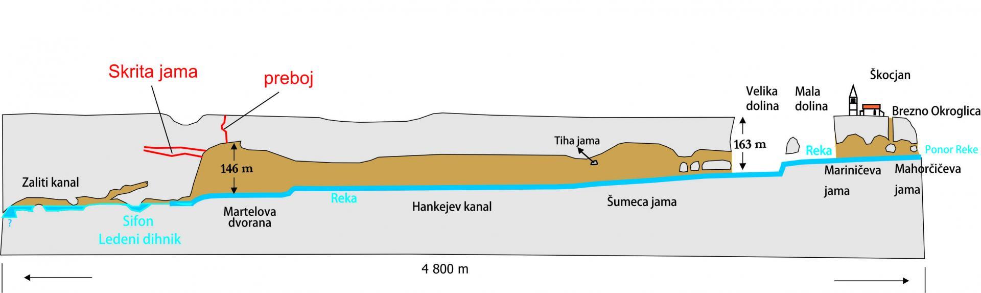 Perfil del conjunto karstico de la cueva de Skocjan